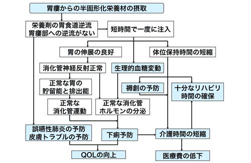 Chapter2 経腸栄養 5.半固形化栄...