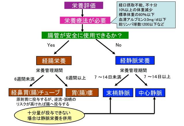 Chapter3 静脈栄養 1.2 PPN製剤の種類と適応|PDN …